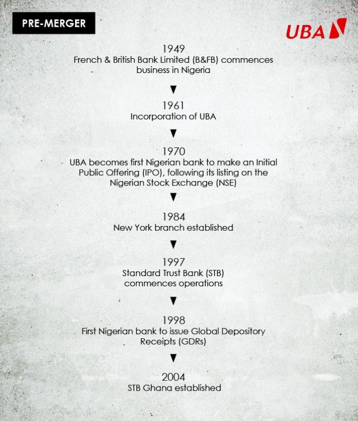 History of UBA