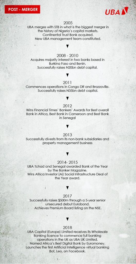 History of uba- post merger